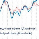 Business Climate Indicator broadly flat in August