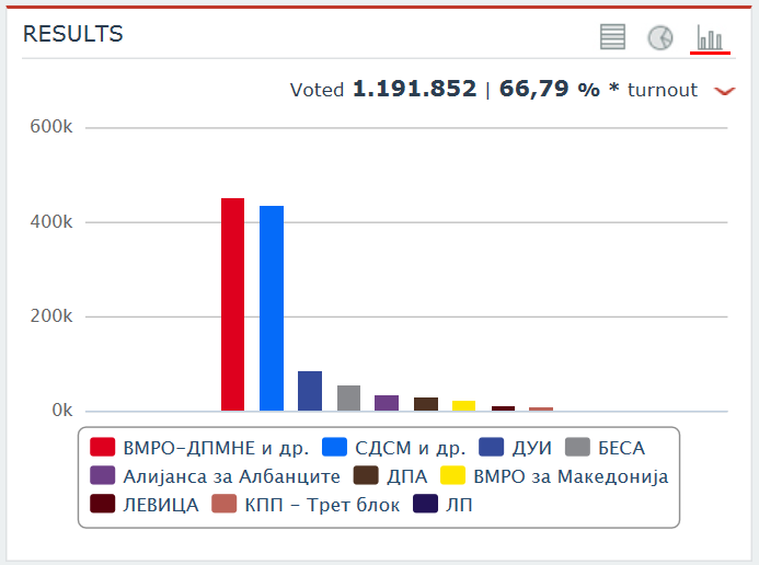 170306ResultsMacedonia