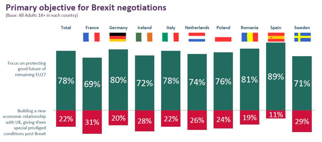 meningsmåling brexit